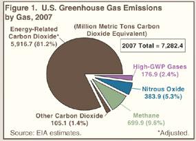 U.S. statistics on greenhouse emissions in 2007.