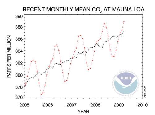 Increase concentrations of Carbon Dioxide in Atmosphere measured by NOAA.